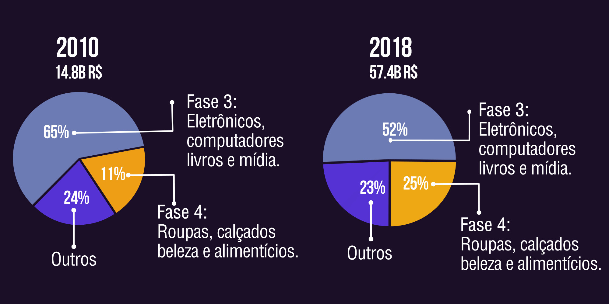 Gráfico E-commerce 2018